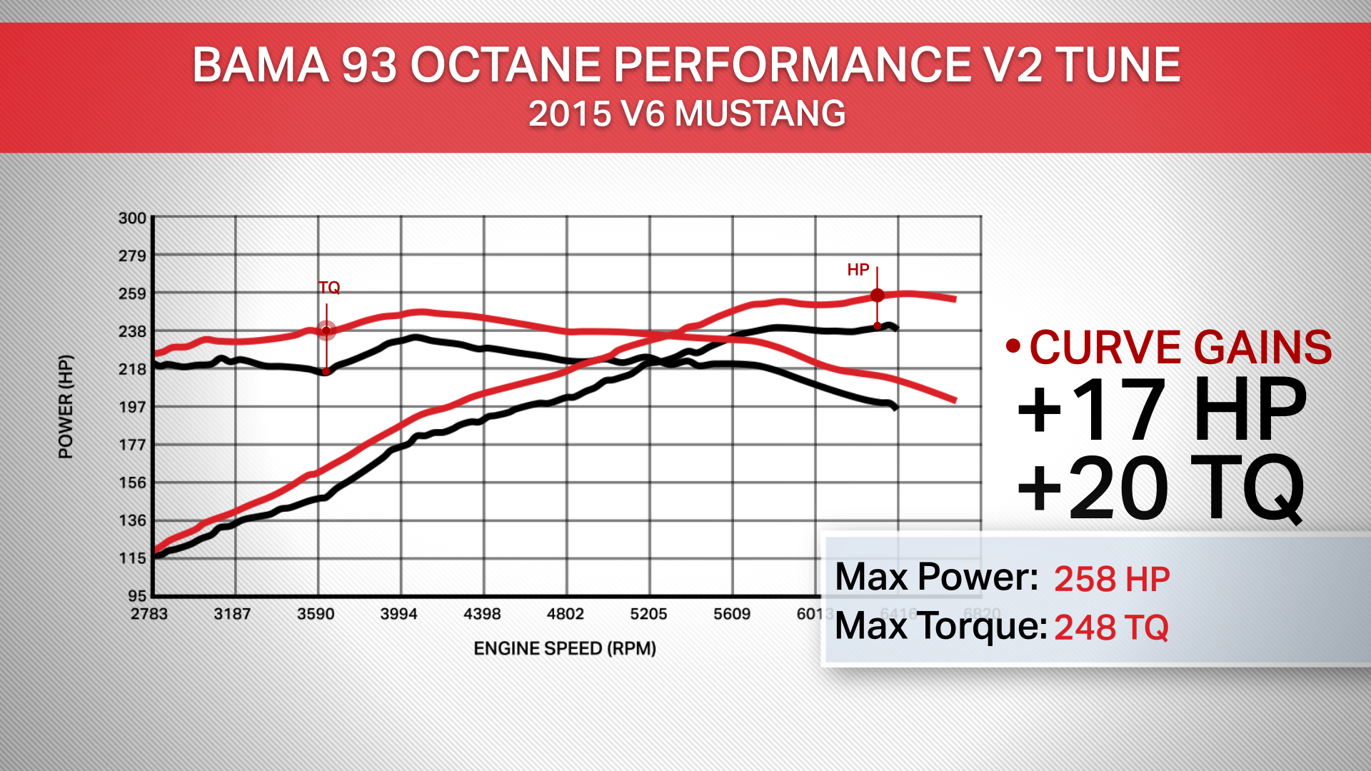2015-2018 Mustang V6 Bama Tune Release Notes – BAMA Performance